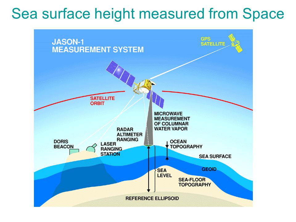 Sea surface height measured from Space