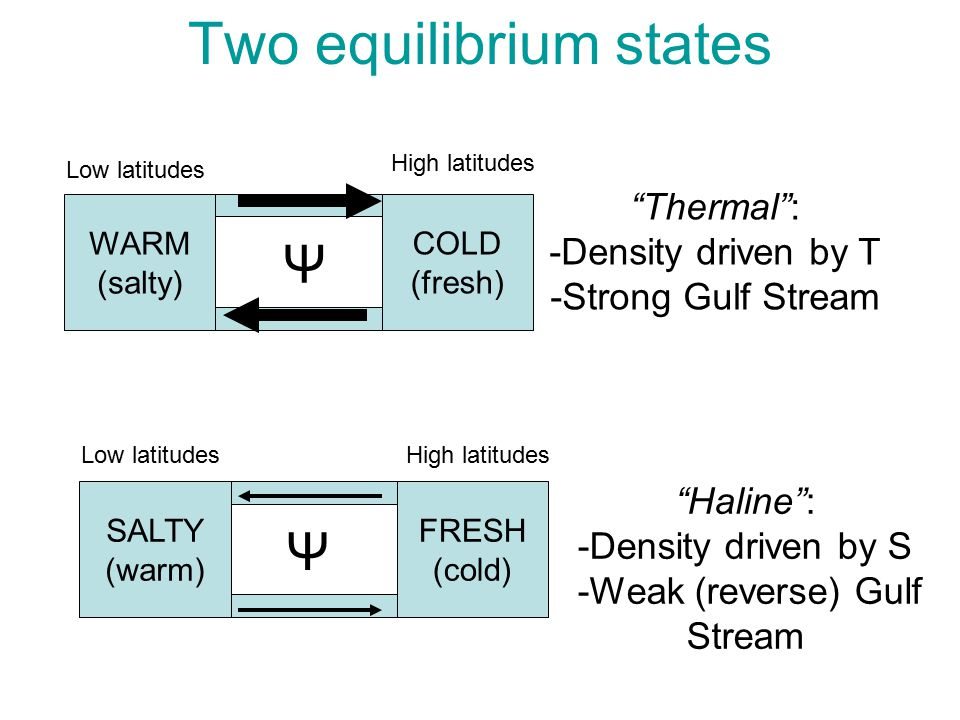 Two equilibrium states WARM (salty) COLD (fresh) Thermal : -Density driven by T -Strong Gulf Stream Ψ High latitudes Low latitudes SALTY (warm) FRESH (cold) High latitudesLow latitudes Ψ Haline : -Density driven by S -Weak (reverse) Gulf Stream