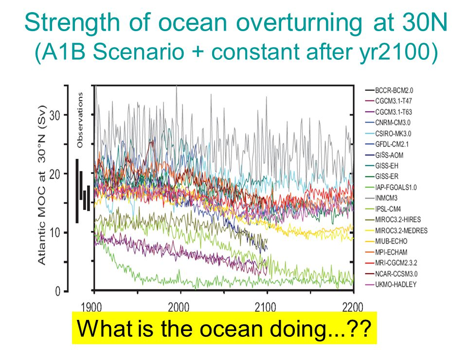 Strength of ocean overturning at 30N (A1B Scenario + constant after yr2100) What is the ocean doing...