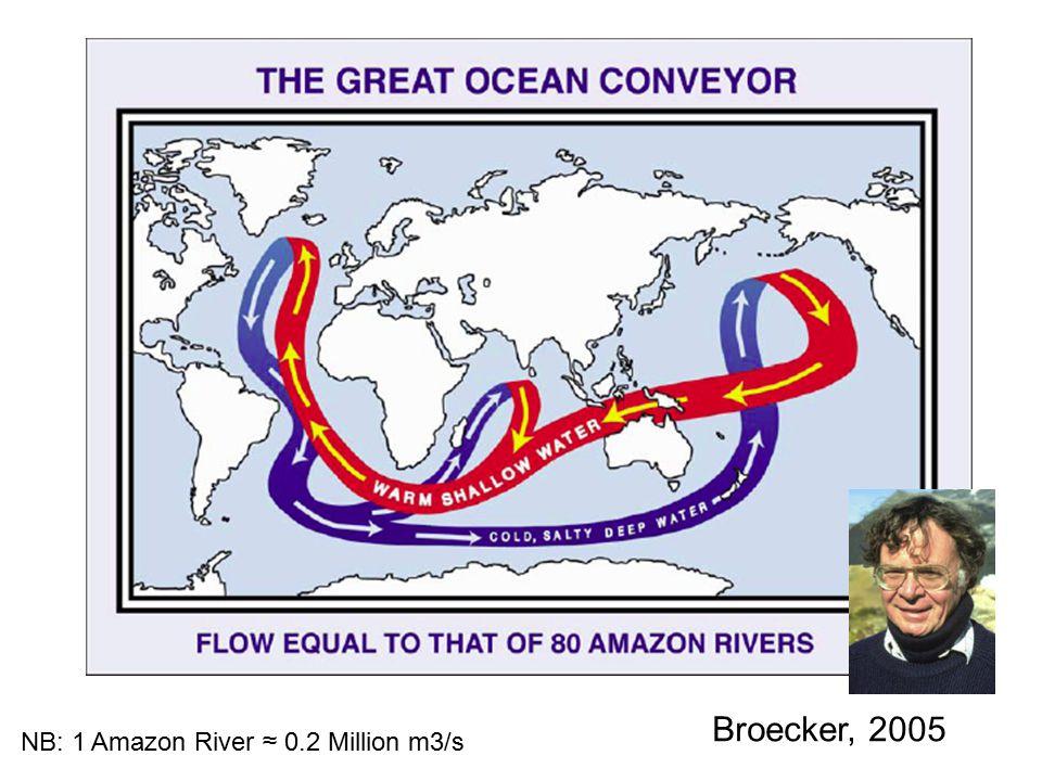 Broecker, 2005 NB: 1 Amazon River ≈ 0.2 Million m3/s