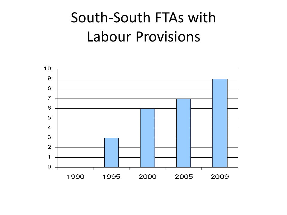 South-South FTAs with Labour Provisions