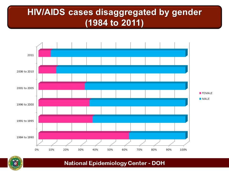 National Epidemiology Center - DOH HIV/AIDS cases disaggregated by gender (1984 to 2011)