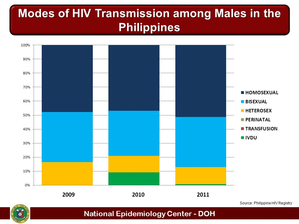 National Epidemiology Center - DOH Modes of HIV Transmission among Males in the Philippines Source: Philippine HIV Registry 200920102011