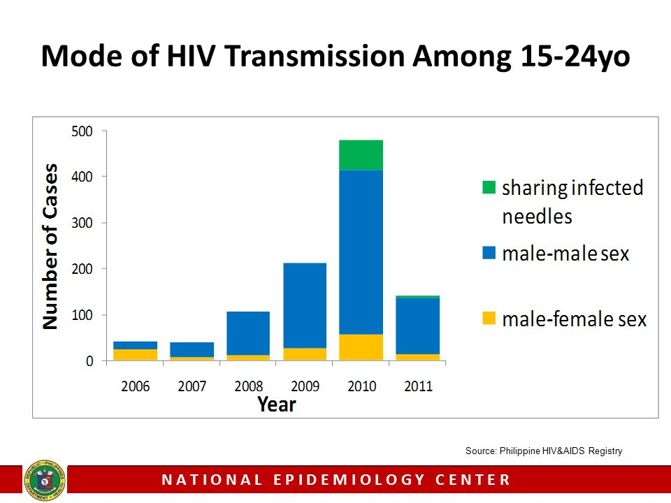 National Epidemiology Center - DOH Mode of HIV Transmission Among 15-24yo N A T I O N A L E P I D E M I O L O G Y C E N T E R Source: Philippine HIV&A