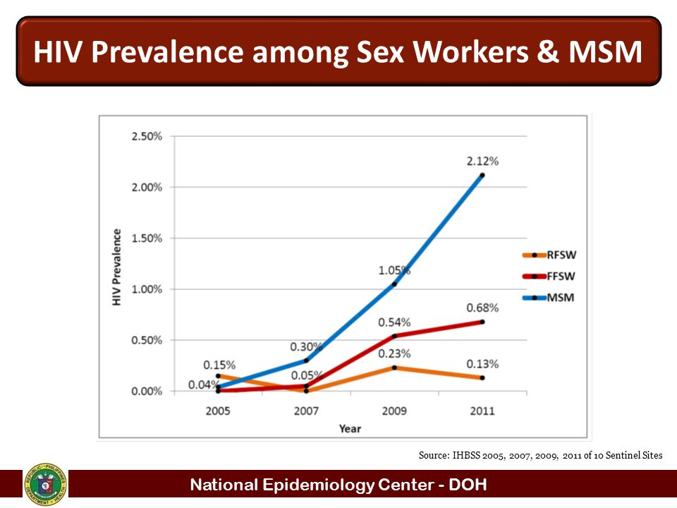 National Epidemiology Center - DOH Source: IHBSS 2005, 2007, 2009, 2011 of 10 Sentinel Sites HIV Prevalence among Sex Workers & MSM