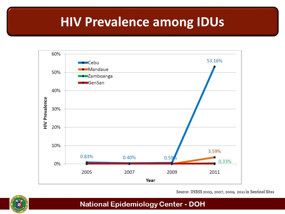 National Epidemiology Center - DOH Source: IHBSS 2005, 2007, 2009, 2011 in Sentinel Sites HIV Prevalence among IDUs
