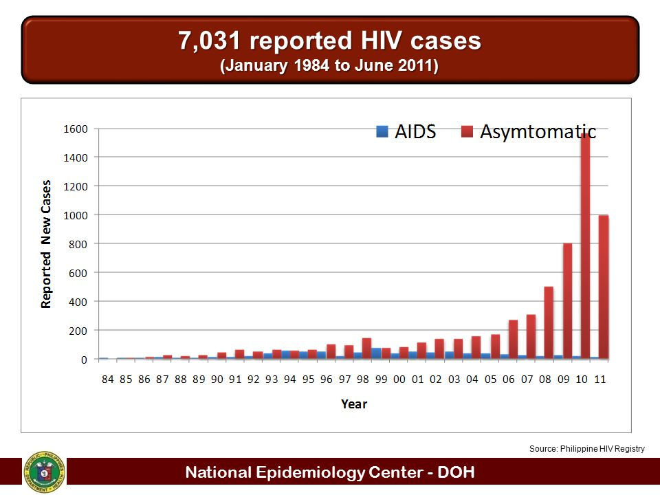 National Epidemiology Center - DOH 7,031 reported HIV cases (January 1984 to June 2011) Source: Philippine HIV Registry