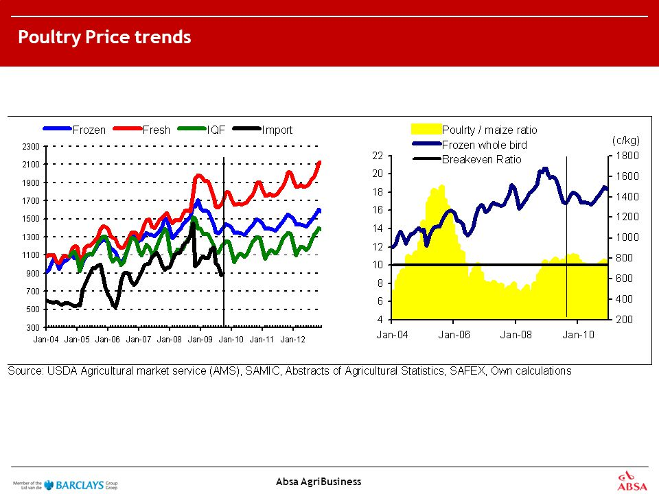 Absa AgriBusiness Poultry Price trends