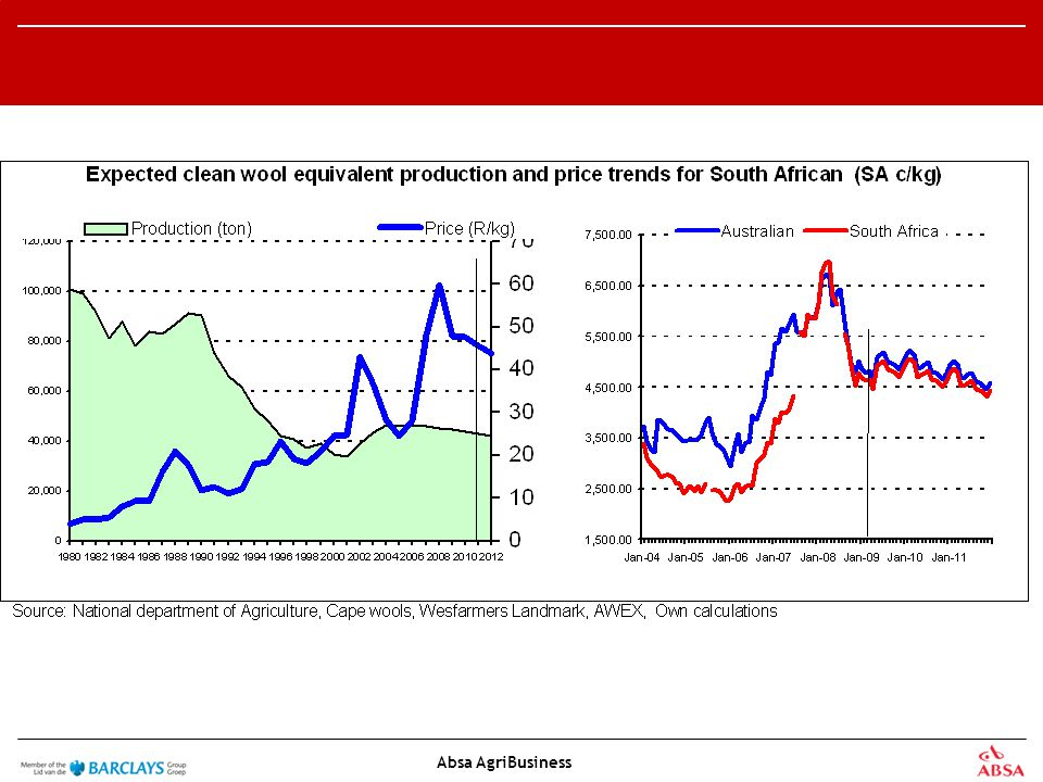 Absa AgriBusiness