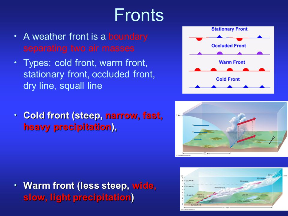 Fronts A weather front is a boundary separating two air masses Types: cold front, warm front, stationary front, occluded front, dry line, squall line Cold front (steep, narrow, fast, heavy precipitation), Cold front (steep, narrow, fast, heavy precipitation), Warm front (less steep, wide, slow, light precipitation) Warm front (less steep, wide, slow, light precipitation)
