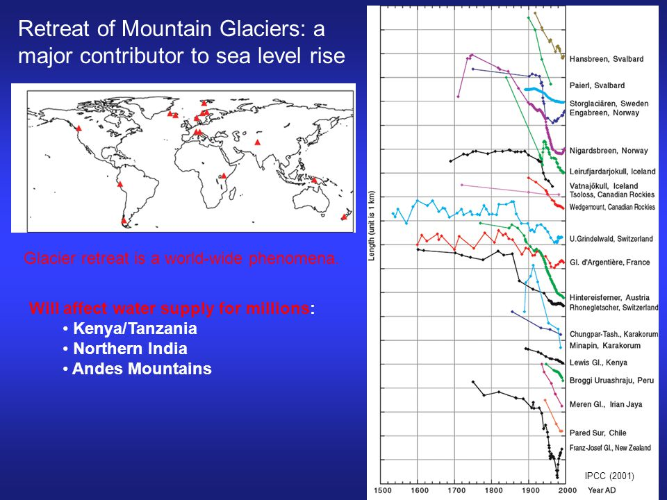 Retreat of Mountain Glaciers: a major contributor to sea level rise IPCC (2001) Glacier retreat is a world-wide phenomena.