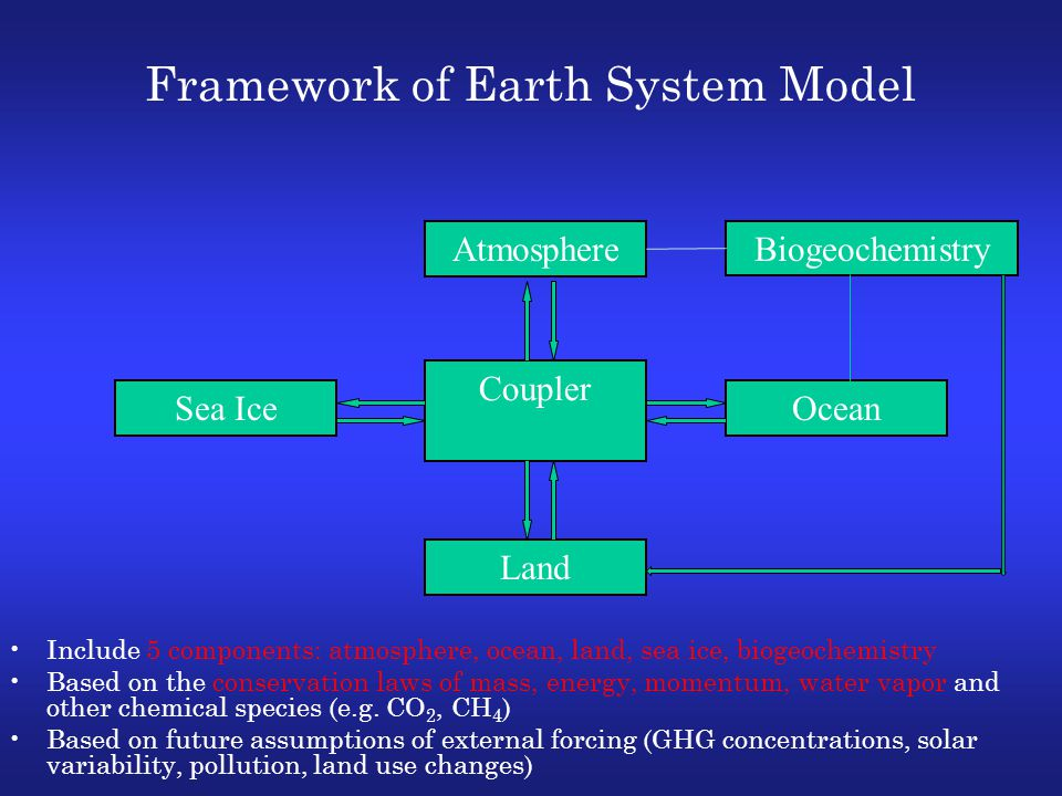 Coupler Land Sea Ice Atmosphere Ocean Framework of Earth System Model Biogeochemistry Include 5 components: atmosphere, ocean, land, sea ice, biogeochemistry Based on the conservation laws of mass, energy, momentum, water vapor and other chemical species (e.g.