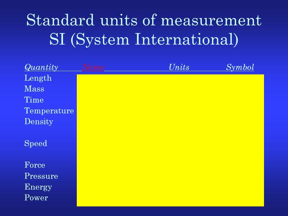 Standard units of measurement SI (System International) QuantityNameUnitsSymbol Lengthmetermm Masskilogramkgkg Timesecondss TemperatureKelvinKK Densit