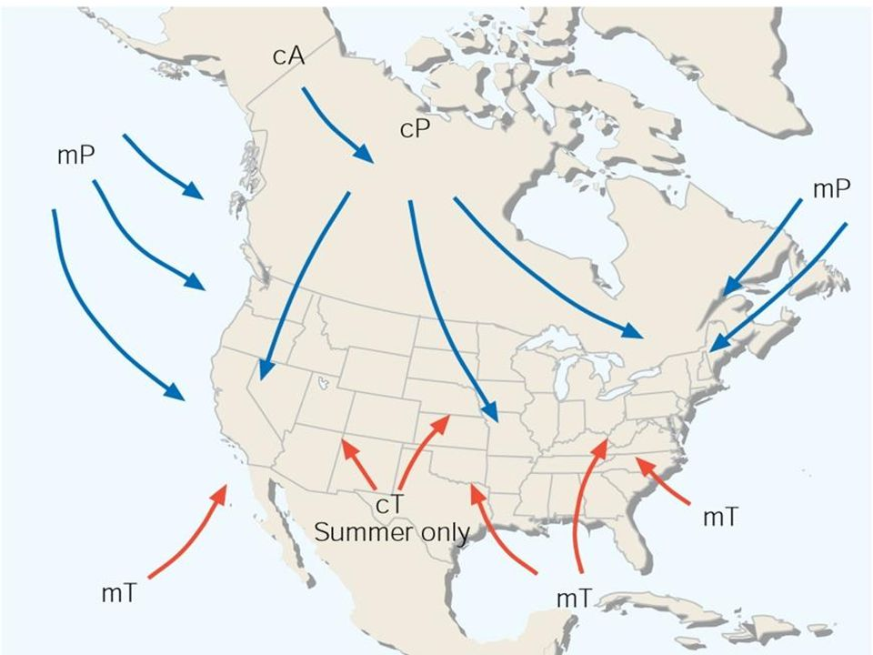 Cold Front: cold air behind front (often to NW) abrupt cooling as it passes Warm Front:warm air behind front (often to S) more gradual warming Stationary front: divides airmasses, but little forward motion Occluded front: cold front catches up to warm front warm sector now only found aloft less temperature contrast