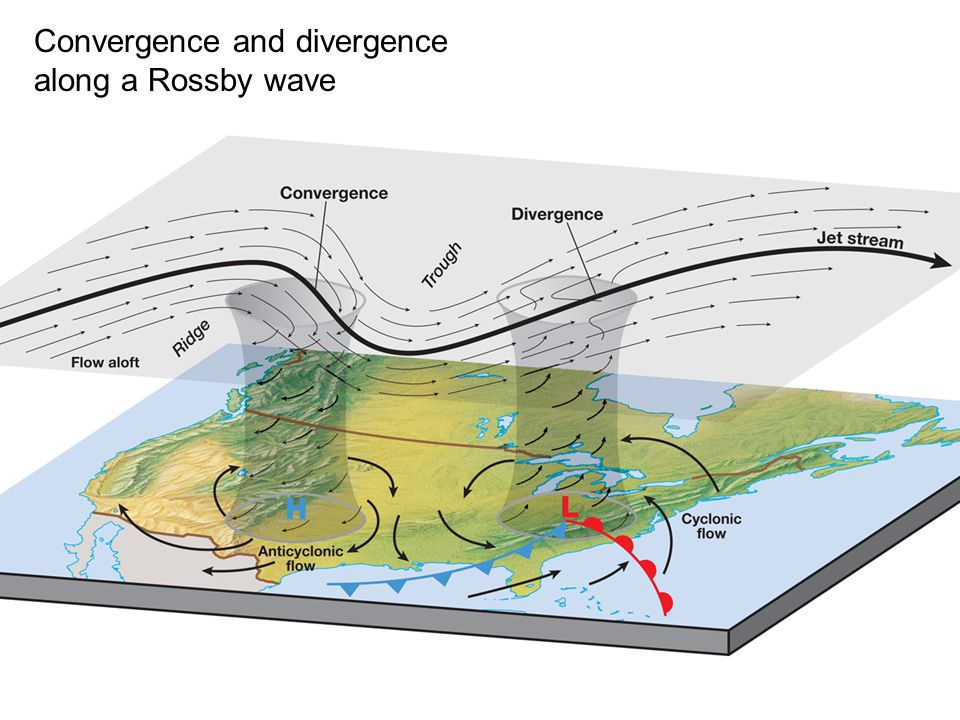 Convergence and divergence along a Rossby wave