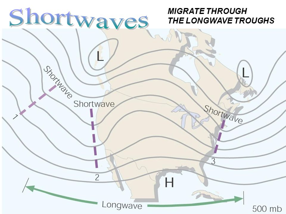 MIGRATE THROUGH THE LONGWAVE TROUGHS