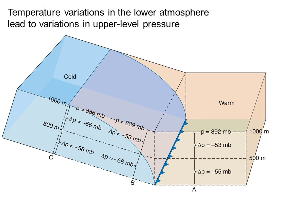 Temperature variations in the lower atmosphere lead to variations in upper-level pressure