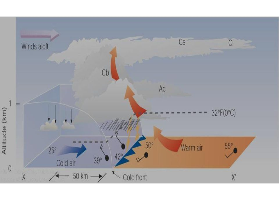 Lifting processes and cloud cover