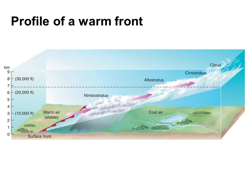 A.uplift over a surface low B. sinking air C. chaotic flow D.