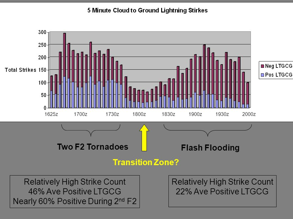 1625z1700z1730z1800z1830z1900z2000z1930z Two F2 Tornadoes Flash Flooding Relatively High Strike Count 46% Ave Positive LTGCG Nearly 60% Positive During 2 nd F2 Relatively High Strike Count 22% Ave Positive LTGCG Transition Zone