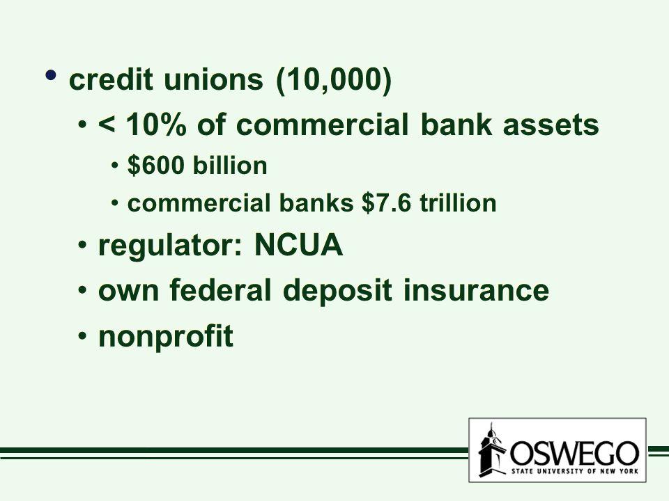 credit unions (10,000) < 10% of commercial bank assets $600 billion commercial banks $7.6 trillion regulator: NCUA own federal deposit insurance nonprofit credit unions (10,000) < 10% of commercial bank assets $600 billion commercial banks $7.6 trillion regulator: NCUA own federal deposit insurance nonprofit