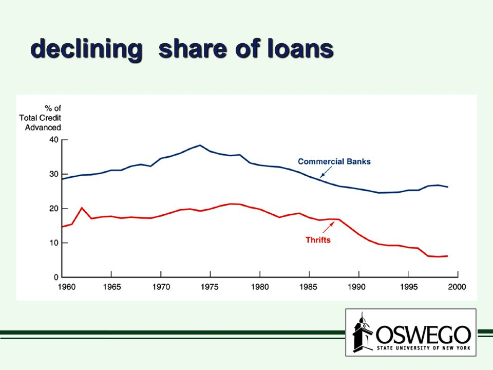 declining share of loans