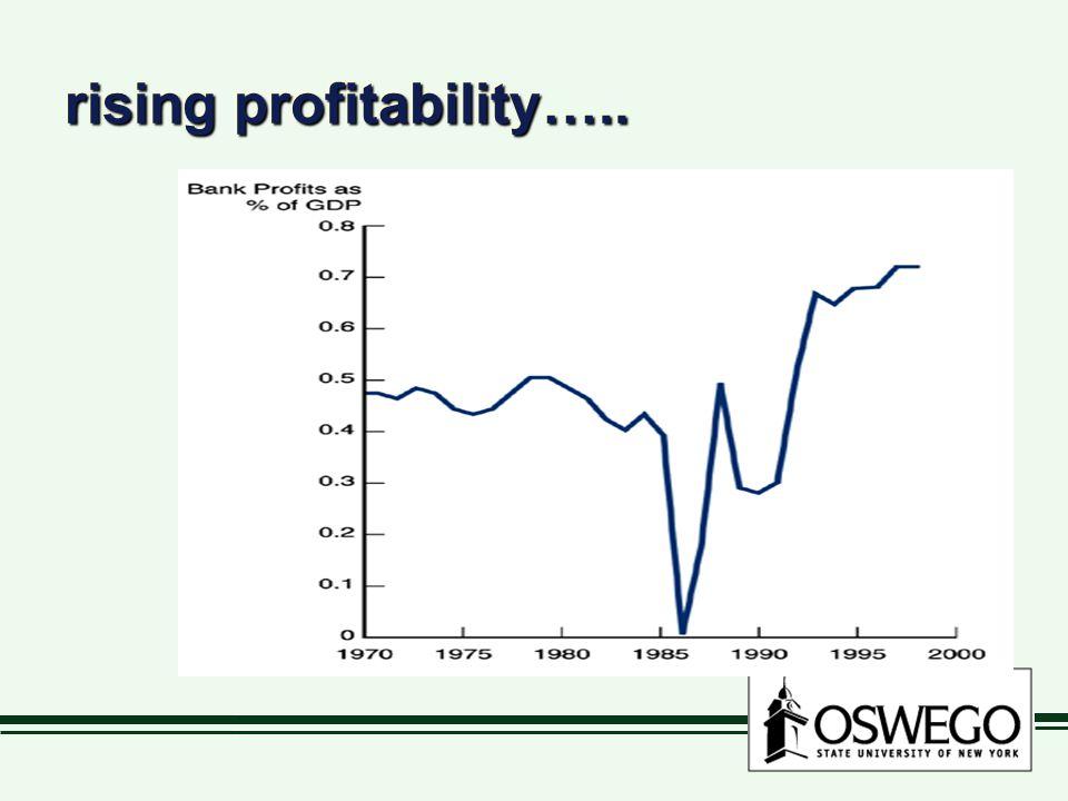 rising profitability…..