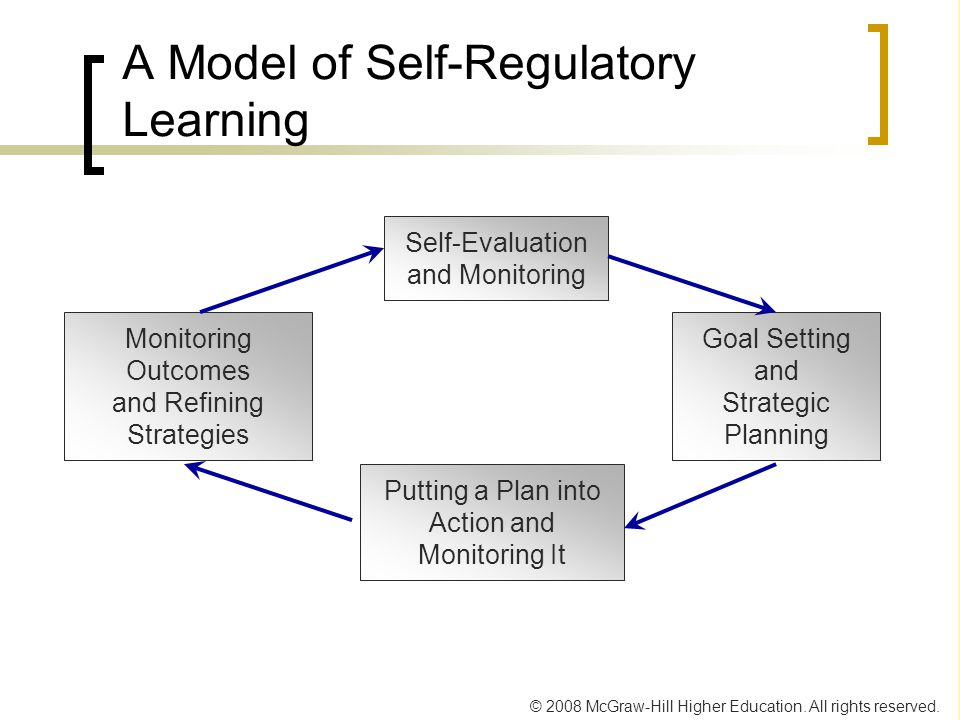 © 2008 McGraw-Hill Higher Education. All rights reserved. A Model of Self-Regulatory Learning Self-Evaluation and Monitoring Putting a Plan into Actio