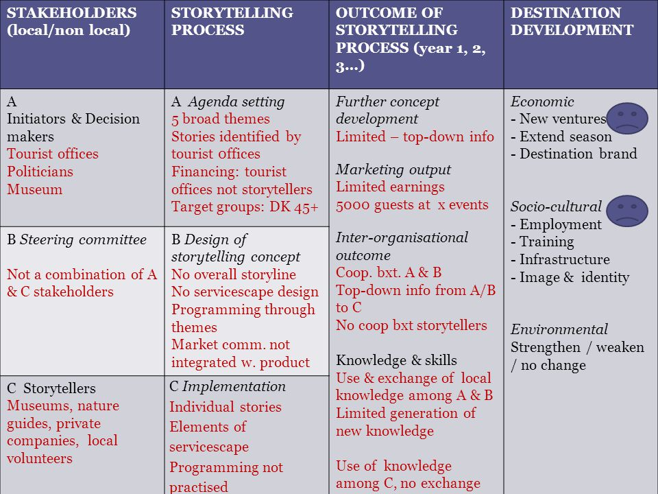 THEORETICAL MODEL - STORYTELLING AND DESTINATION DEVELOPMENT STAKEHOLDERS (local/non local) STORYTELLING PROCESS OUTCOME OF STORYTELLING PROCESS (year 1, 2, 3…) DESTINATION DEVELOPMENT A Initiators & Decision makers Tourist offices Politicians Museum A Agenda setting 5 broad themes Stories identified by tourist 0ffices Financing: tourist offices not storytellers Target groups: DK 45+ Further concept development Limited – top-down info Marketing output Limited earnings 5000 guests at x events Inter-organisational outcome Coop.