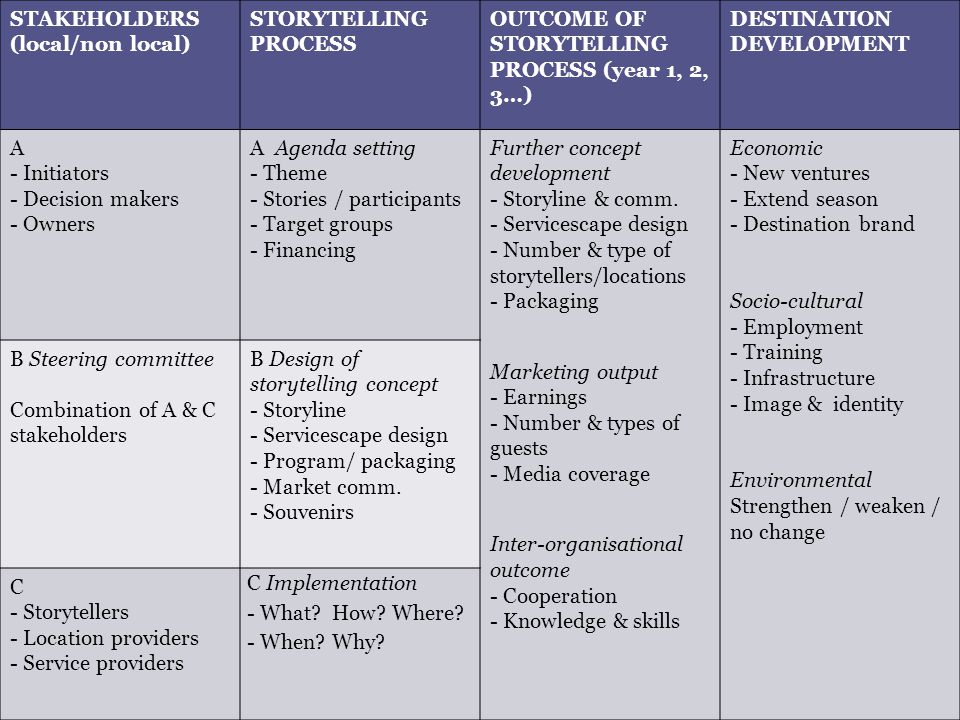THEORETICAL MODEL - STORYTELLING AND DESTINATION DEVELOPMENT STAKEHOLDERS (local/non local) STORYTELLING PROCESS OUTCOME OF STORYTELLING PROCESS (year