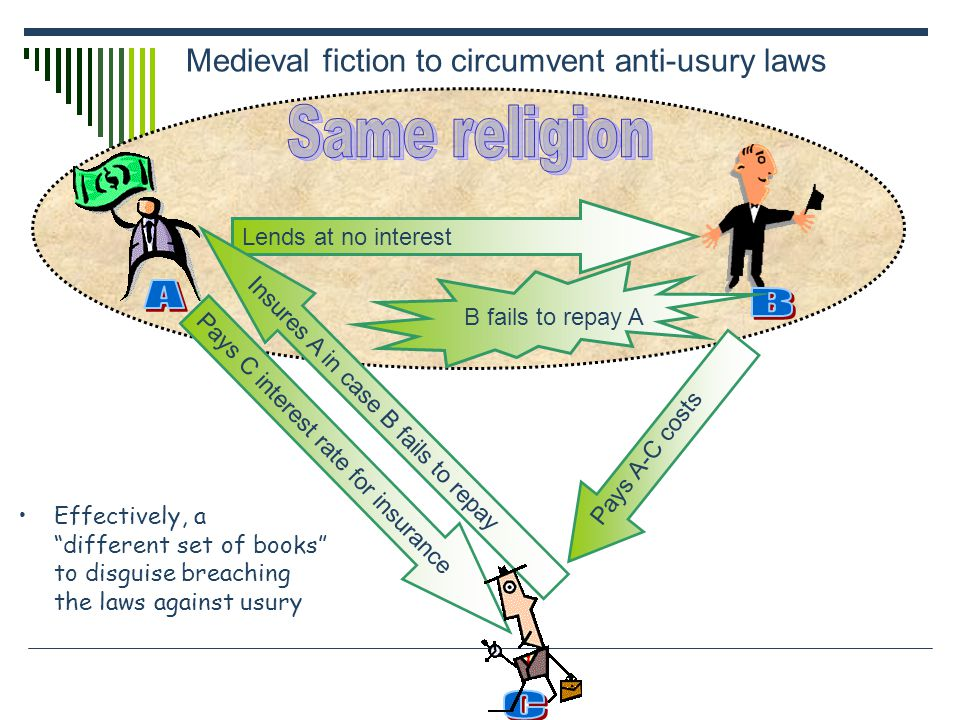 Medieval fiction to circumvent anti-usury laws Lends at no interest Insures A in case B fails to repay Pays C interest rate for insurance Pays A-C cos