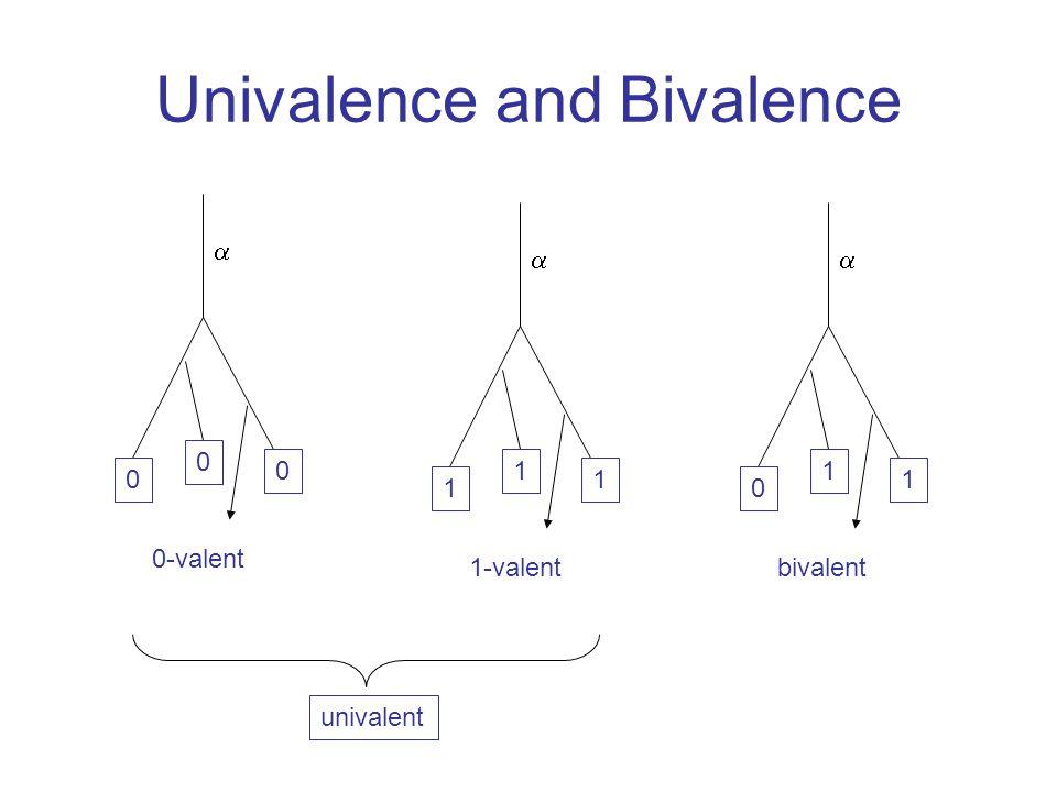 Univalence and Bivalence univalent 0-valent  0 0 0 bivalent  0 1 1 1-valent  1 1 1