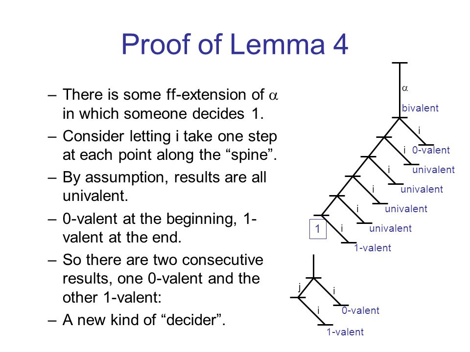 Proof of Lemma 4 –There is some ff-extension of  in which someone decides 1.