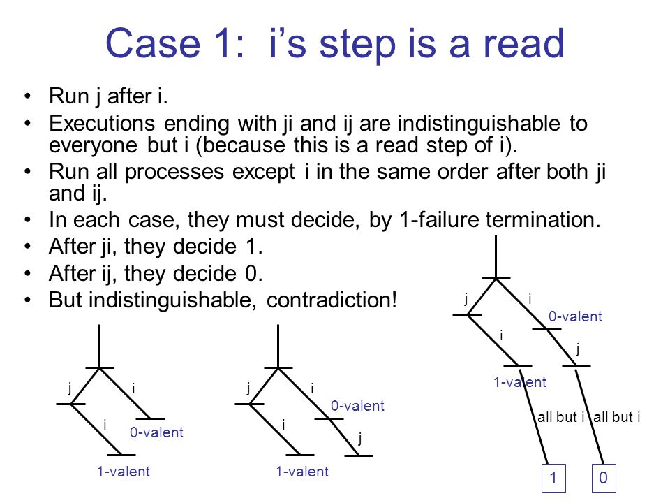 Case 1: i's step is a read Run j after i. Executions ending with ji and ij are indistinguishable to everyone but i (because this is a read step of i).