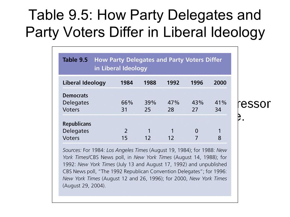 Copyright © Houghton Mifflin Company. All rights reserved.9 | 24 Table 9.5: How Party Delegates and Party Voters Differ in Liberal Ideology