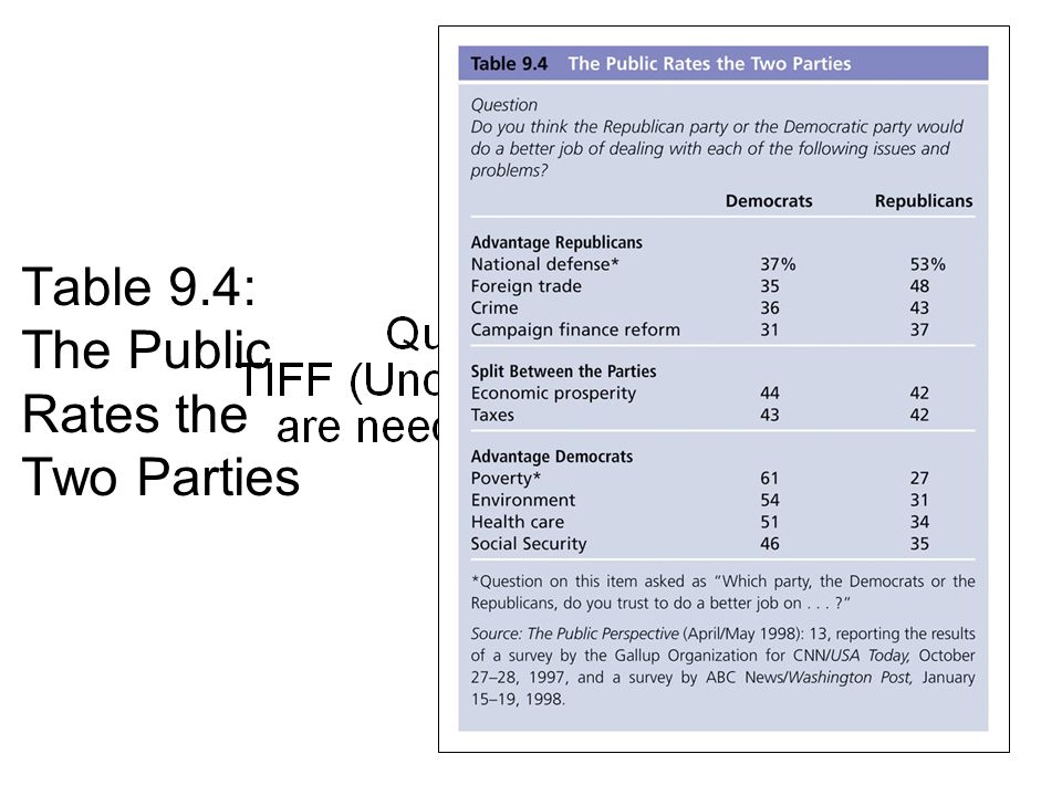 Copyright © Houghton Mifflin Company. All rights reserved.9 | 34 Table 9.4: The Public Rates the Two Parties