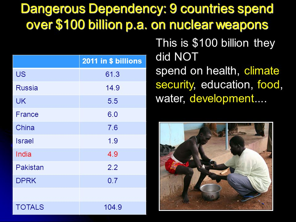Dangerous Dependency: 9 countries spend over $100 billion p.a.