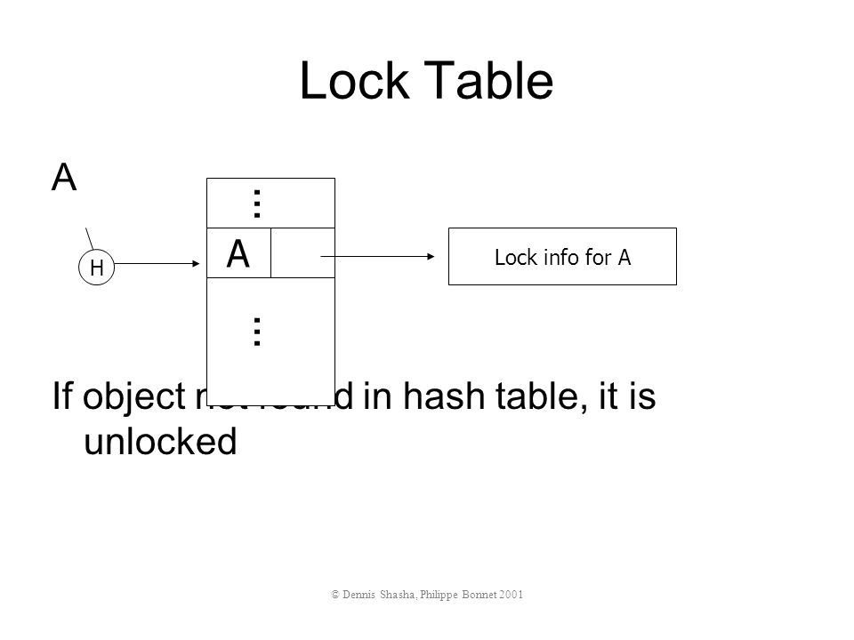 A If object not found in hash table, it is unlocked Lock info for A A... H Lock Table