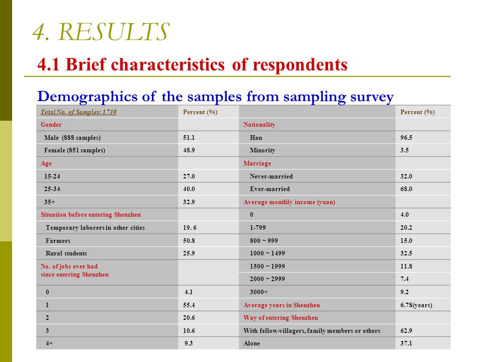 4. RESULTS 4.1 Brief characteristics of respondents Total No. of Samples: 1739Percent (%) GenderNationality Male (888 samples)51.1 Han96.5 Female (851