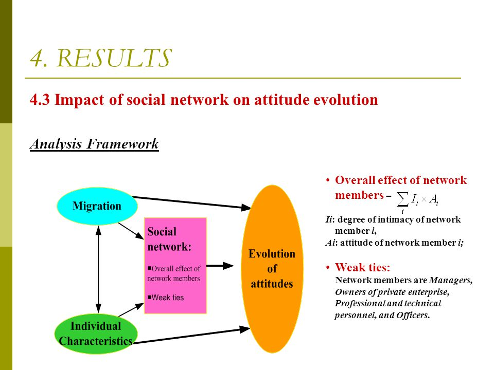 4. RESULTS 4.3 Impact of social network on attitude evolution Analysis Framework Overall effect of network members = Ii: degree of intimacy of network