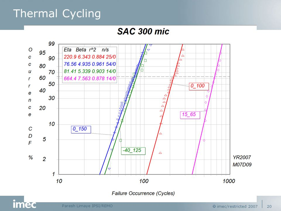 Paresh Limaye IPSI/REMO  imec/restricted 2007 20 Thermal Cycling