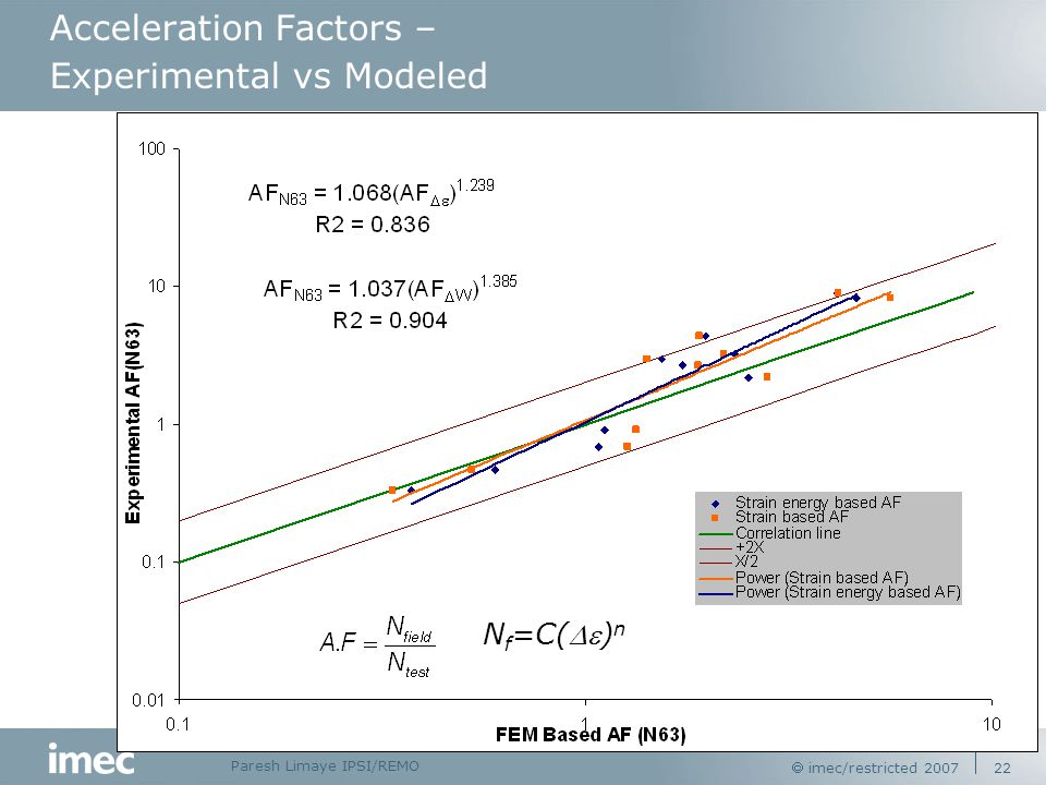 Paresh Limaye IPSI/REMO  imec/restricted 2007 22 Acceleration Factors – Experimental vs Modeled N f =C() n