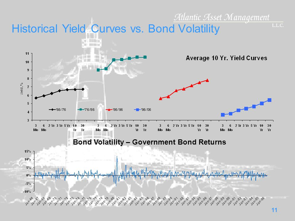 10 What changes the Yield Curve.