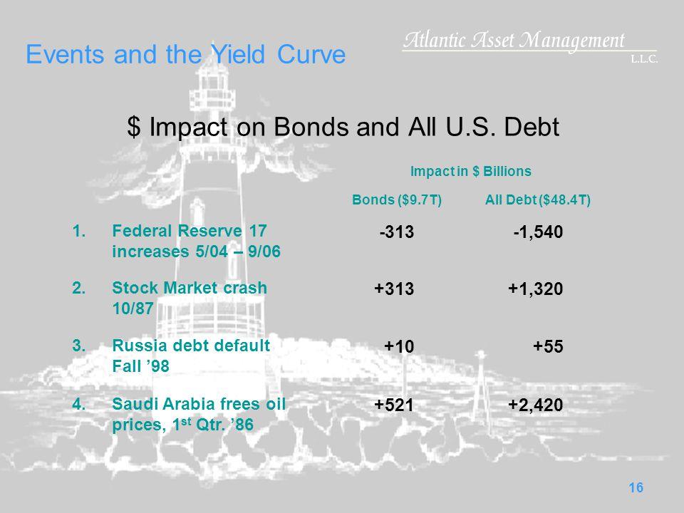 15 Total US Public IG Bond Market $9.7 Trillion