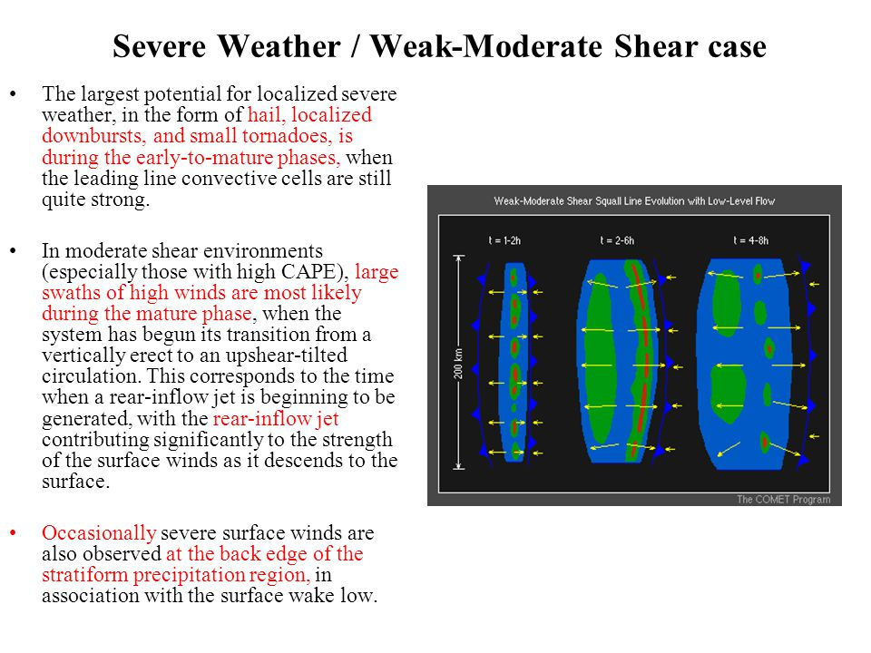 Severe Weather / Weak-Moderate Shear case The largest potential for localized severe weather, in the form of hail, localized downbursts, and small tornadoes, is during the early-to-mature phases, when the leading line convective cells are still quite strong.