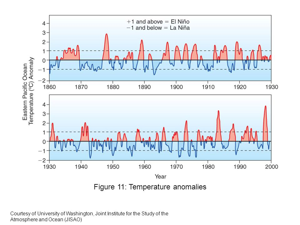 Figure 11: Temperature anomalies Courtesy of University of Washington, Joint Institute for the Study of the Atmosphere and Ocean (JISAO)