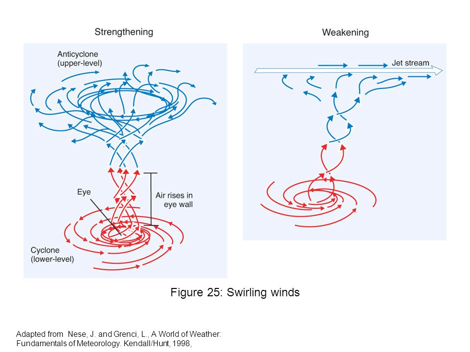 Figure 25: Swirling winds Adapted from Nese, J.