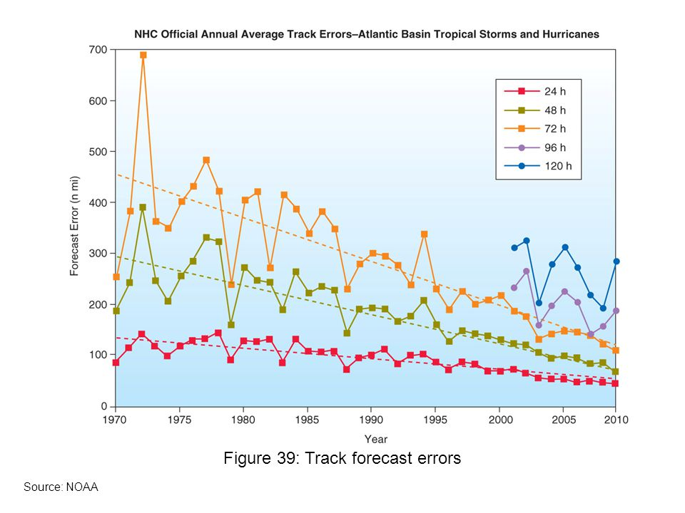 Figure 39: Track forecast errors Source: NOAA