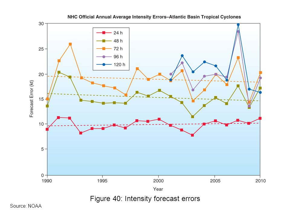 Figure 40: Intensity forecast errors Source: NOAA