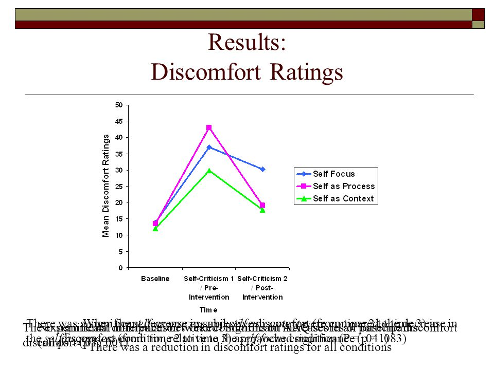 Results: Discomfort Ratings There was a significant decrease in subjective discomfort (from time 2 to time 3) in the self as process condition relative to the self focus condition (P =.041) When the self as process and self as context were compared, the decrease in discomfort (from time 2 to time 3) appraoched significance (p =.083) No significant differences between conditions on AAQ scores or baseline discomfort (all ps >.01) The experimental manipulation worked.